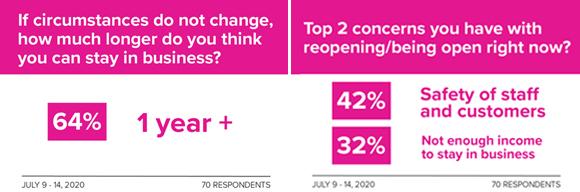 Downtown Winnipeg BIZ: latest survey results [infographic]